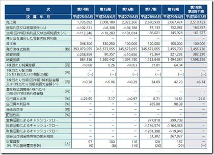 ブロードバンドセキュリティ(4398)IPO経営指標