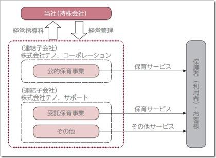 テノ.ホールディングス(7037)IPO事業系統図