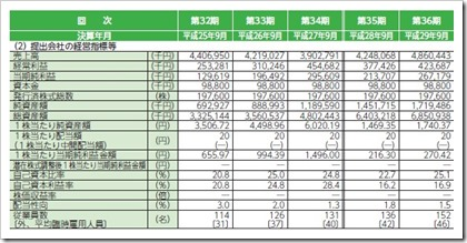 香陵住販(3495)IPO経営指標