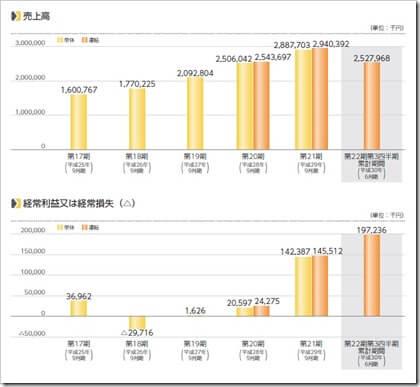 ディ・アイ・システム(4421)IPO売上高及び経常損益