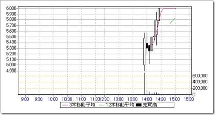 フロンティア・マネジメント(7038)IPO日中足・5分足チャート2018.9.28