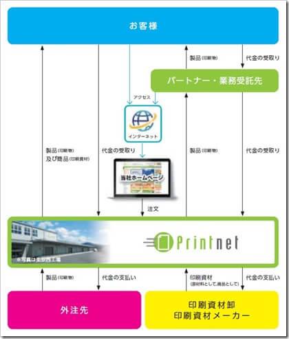 プリントネット(7805)IPO事業系統図