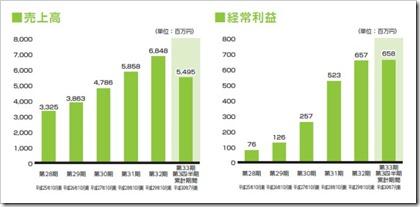 プリントネット(7805)IPO売上高及び経常利益