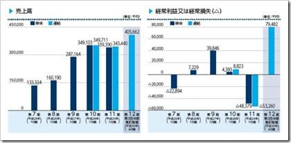 VALUENEX(4422)IPO売上高及び経常損益