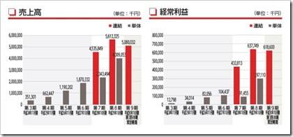 ギフト(9279)IPO売上高及び経常利益