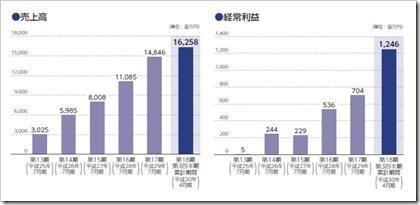 リーガル不動産(3497)IPO売上高及び経常利益