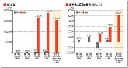 CRGホールディングス(7041)IPO売上高及び経常損益