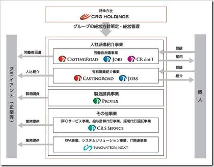 CRGホールディングス(7041)IPOグループ構成