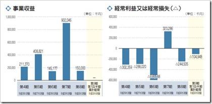 Delta-Fly Pharma(4598)IPO事業収益及び経常損益