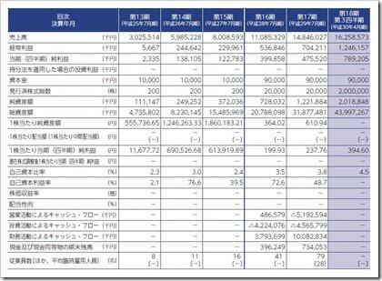 リーガル不動産(3497)IPO経営指標