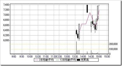 アズーム(3496)IPO日中足・5分足チャート2018.9.20