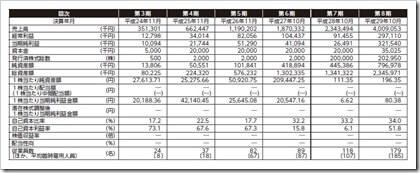 ギフト(9279)IPO経営指標