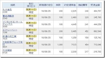 株主優待2018.9