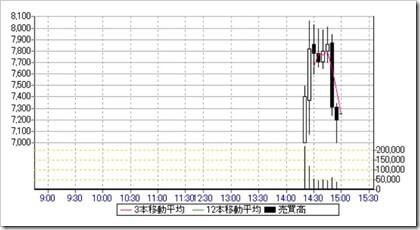 イーエムネットジャパン(7036)IPO日中足・5分足チャート2018.9.21