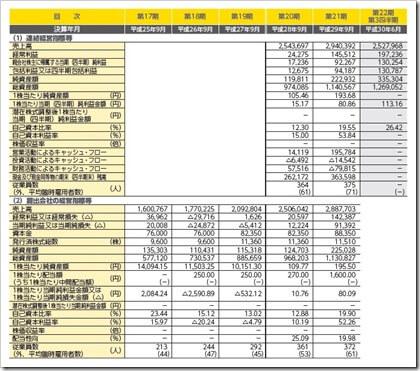 ディ・アイ・システム(4421)IPO経営指標