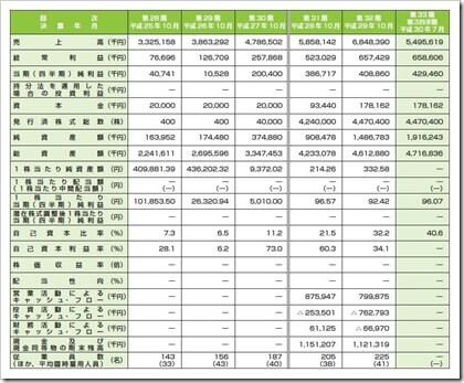 プリントネット(7805)IPO経営指標