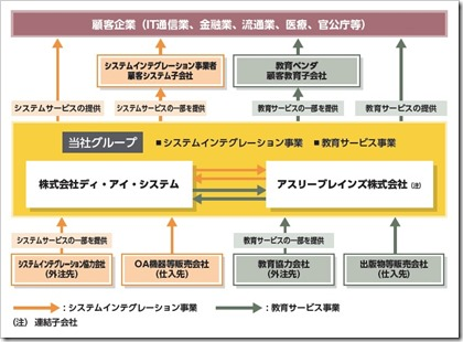 ディ・アイ・システム(4421)IPO事業系統図