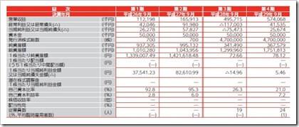 CRGホールディングス(7041)IPO経営指標