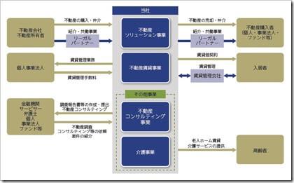 リーガル不動産(3497)IPO事業内容