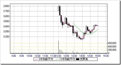 ギフト(9279)IPO日中足・5分足チャート