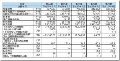 アクセスグループ・ホールディングス(7042)IPO経営指標