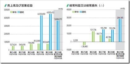 アクセスグループ・ホールディングス(7042)IPO売上高及び経常損益