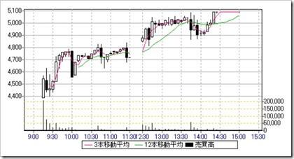 Delta-Fly Pharma(4598)IPO日中足・5分足チャート