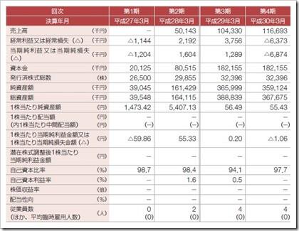 Kudan(4425)IPO経営指標