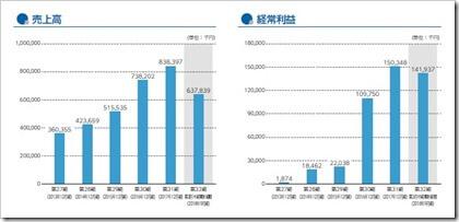 リンク(4428)IPO売上高及び経常利益