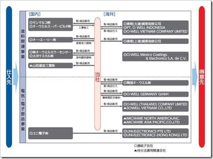オーウエル(7670)IPO事業系統図