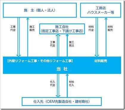 FUJIジャパン(1449)IPO事業系統図