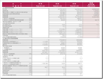 テノ.ホールディングス(7037)IPO経営指標