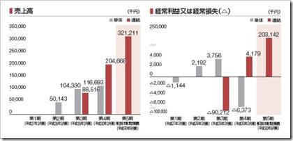 Kudan(4425)IPO売上高及び経常損益