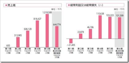 テクノスデータサイエンス・エンジニアリング(7046)IPO売上高及び経常損益