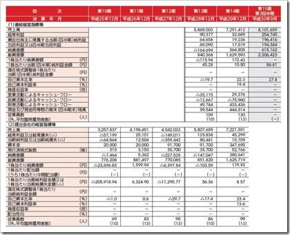 ピアラ(7044)IPO経営指標