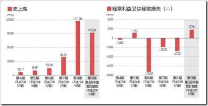 Amazia(4424)IPO売上高及び経常損益