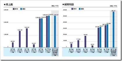 グッドライフカンパニー(2970)IPO売上高及び経常利益