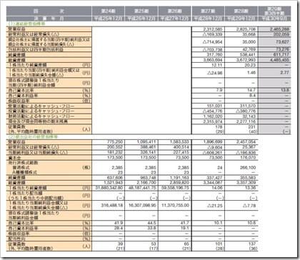 ベルトラ(7048)IPO経営指標