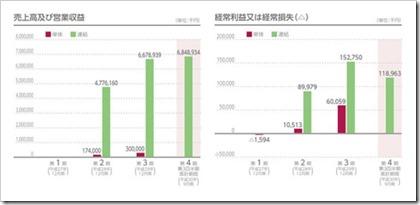 テノ.ホールディングス(7037)IPO売上高及び経常損益
