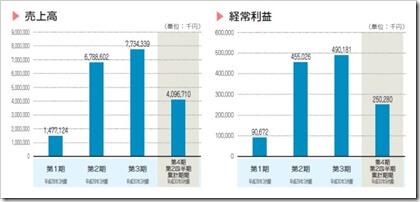 ツクイスタッフ(7045)IPO売上高及び経常利益