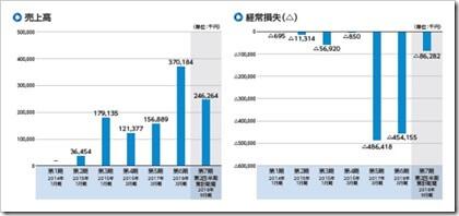 自律制御システム研究所(6232)IPO売上高及び経常損失