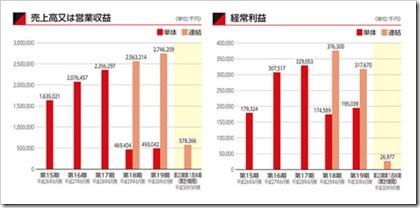 AmidAホールディングス(7671)IPO売上高及び経常利益