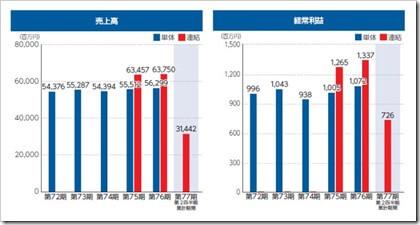 オーウエル(7670)IPO売上高及び経常利益