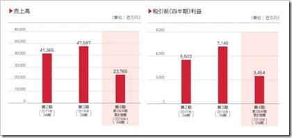 アルテリア・ネ ットワークス(4423)IPO売上高及び利益