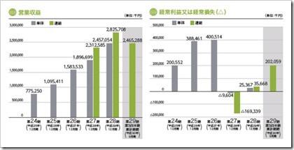 ベルトラ(7048)IPO売上高及び経常損益