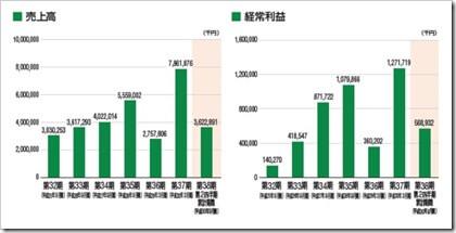 田中建設工業(1450)IPO売上高及び経常利益