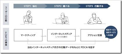 ポート(7047)IPO事業イメージ