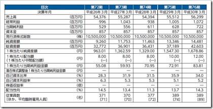 オーウエル(7670)IPO経営指標