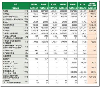 田中建設工業(1450)IPO経営指標