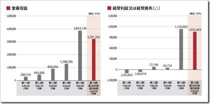 レオス・キャピタルワークス(7330)IPO営業収益及び経常損益